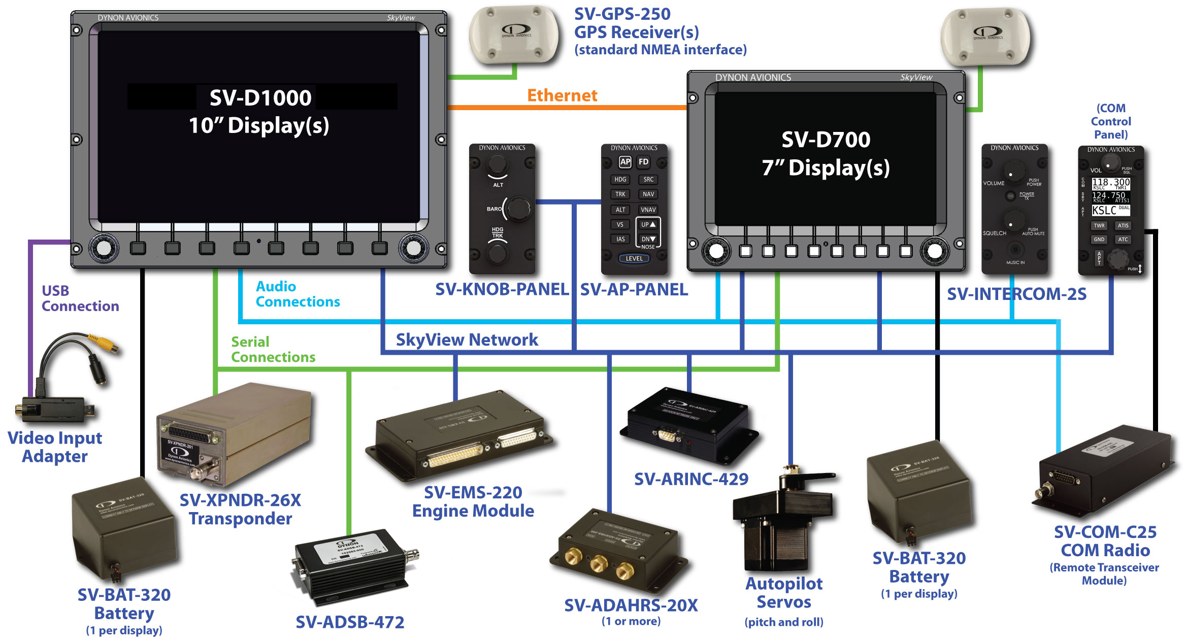 Dynon Avionics | Planning your SkyView System on